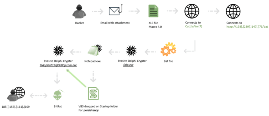 Researchers uncovered a new Malware Builder dubbed APOMacroSploit
