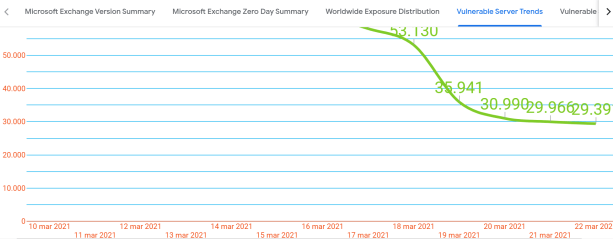 92% of worldwide Microsoft Exchange IPs are now patched or mitigated
