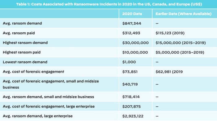 Average ransomware payouts shoot up 171% to over $300,000