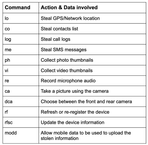 """Experts spotted a new advanced Android spyware posing as """"System Update"""""""