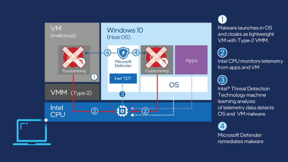 Microsoft Defender uses Intel TDT technology against crypto-mining malware
