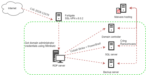 New Cring ransomware deployed targeting unpatched Fortinet VPN devices