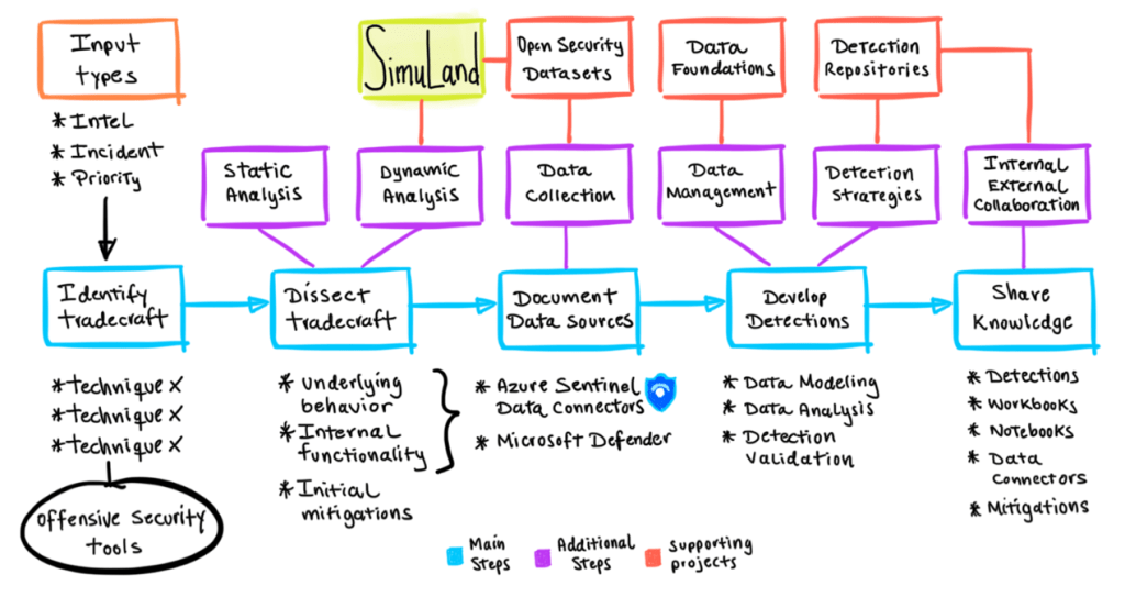 Microsoft SimuLand, an open-source lab environment to simulate attack scenarios