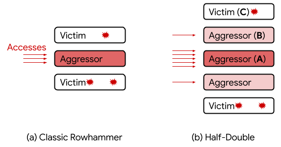 Google discovered a new variant of Rowhammer attack dubbed Half-Double