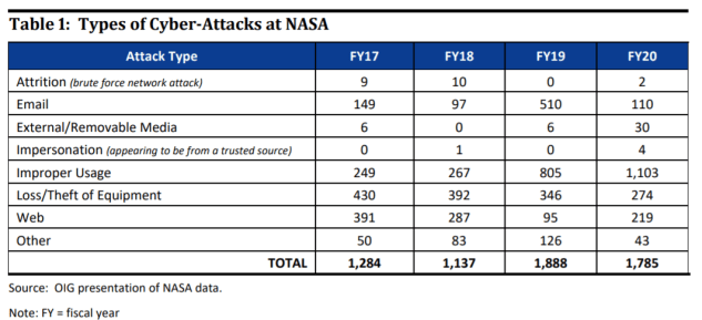 NASA identified 1,785 cyber incidents in 2020