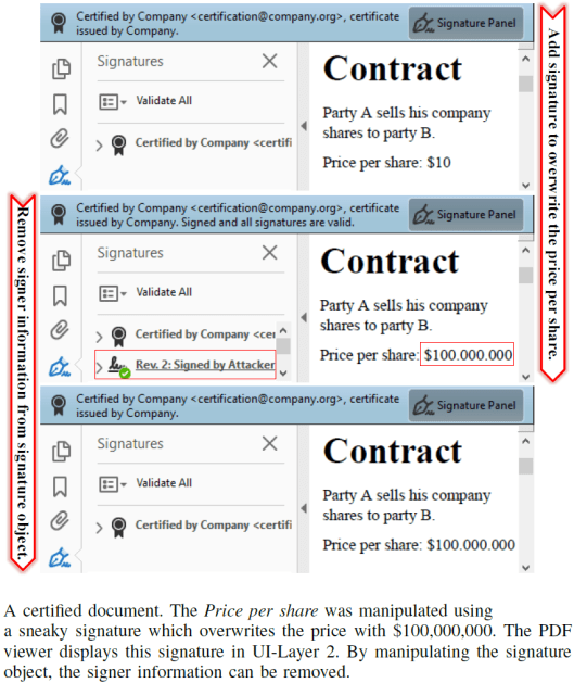 These 2 attacks allow to alter certified PDF Documents