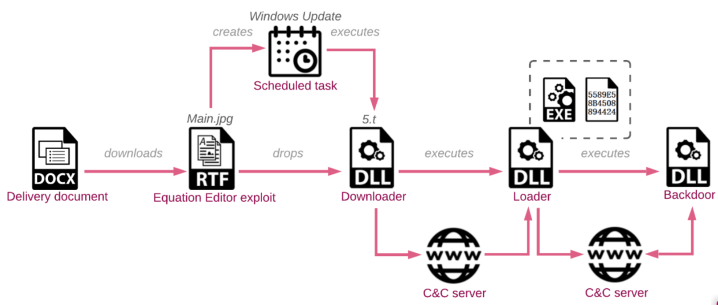 Chinese SharpPanda APT developed a new backdoor in the last 3 years