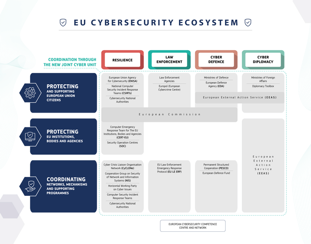 The European Commission proposed to launch the new Joint Cyber Unit