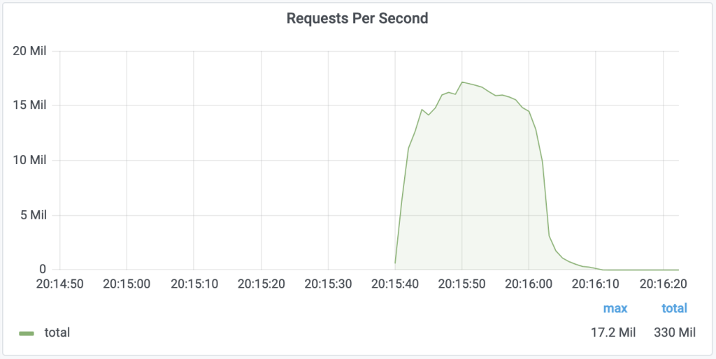 Cloudflare mitigated the largest ever volumetric DDoS attack to date