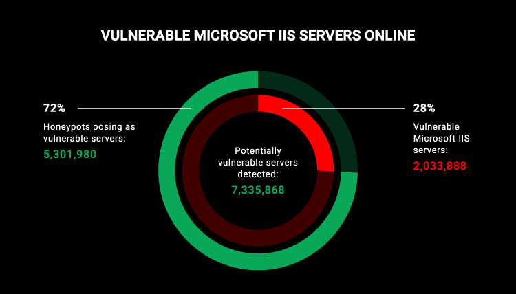 Millions of Microsoft web servers powered by vulnerable legacy software
