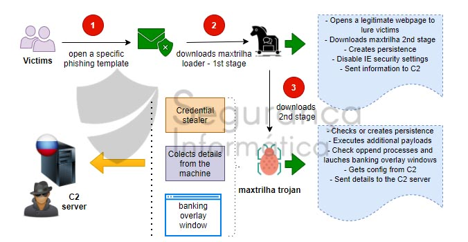 The new maxtrilha trojan is being disseminated and targeting several banks